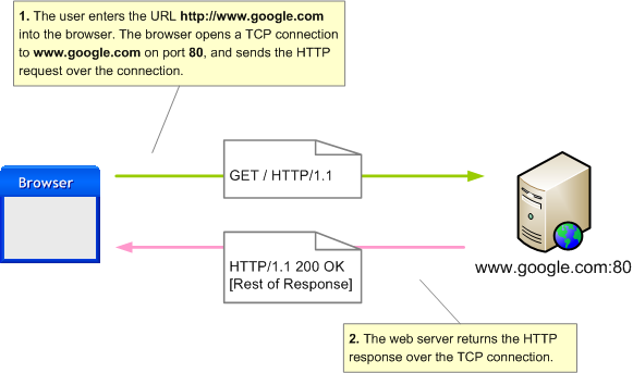 Normal HTTP connection from browser to web server